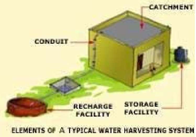 essay on advantages of rainwater harvesting